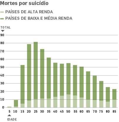 Imagem Gráfico